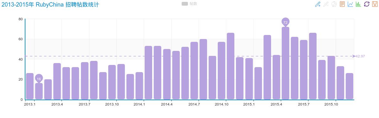 2013-2015年 RubyChina 招聘帖数统计