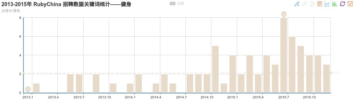 2013-2015年 RubyChina 招聘数据关键词统计——健身