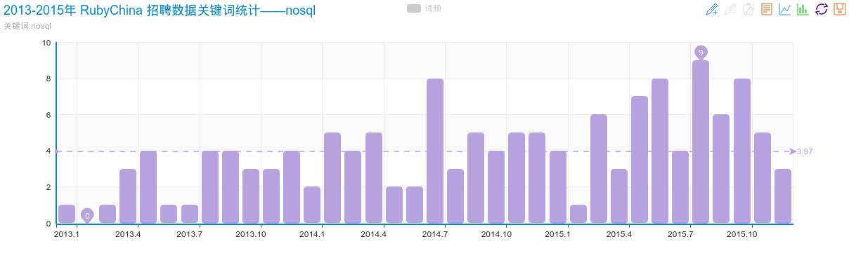2013-2015年 RubyChina 招聘数据关键词统计——nosql