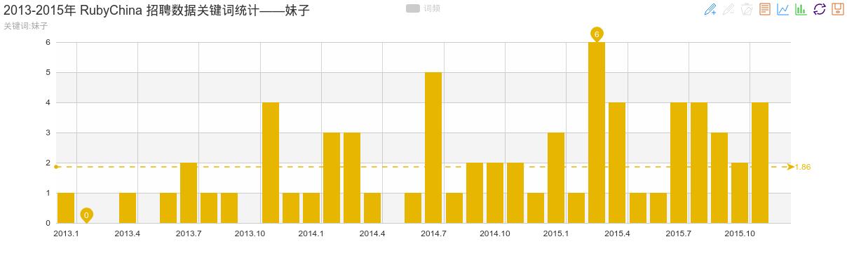 2013-2015年 RubyChina 招聘数据关键词统计——妹子