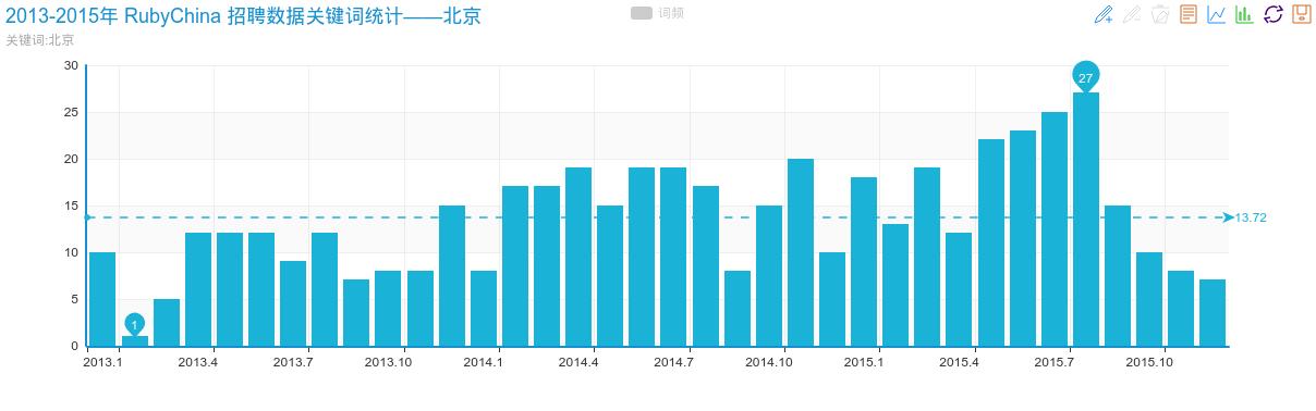2013-2015年 RubyChina 招聘数据关键词统计——北京