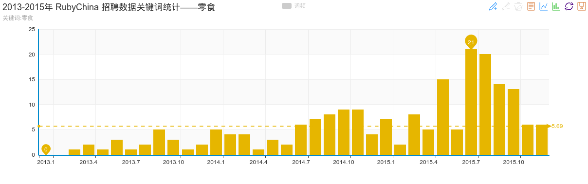 2013-2015年 RubyChina 招聘数据关键词统计——零食