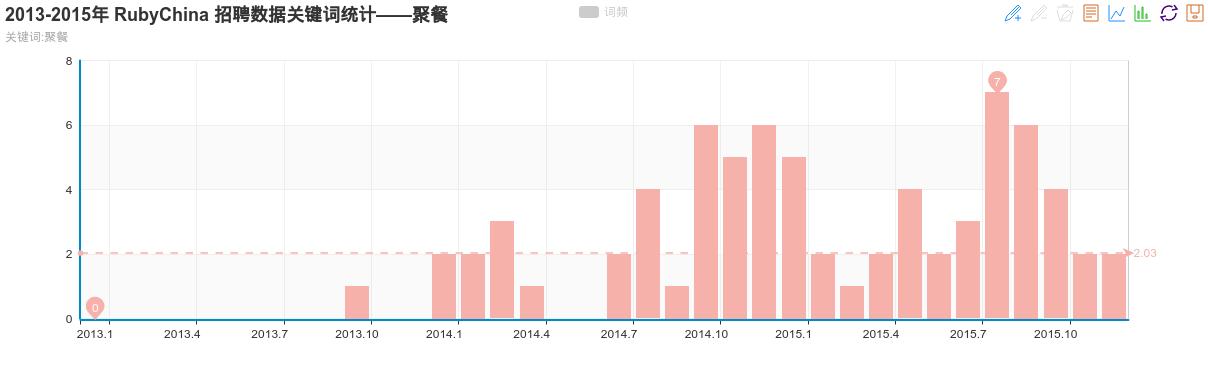2013-2015年 RubyChina 招聘数据关键词统计——聚餐