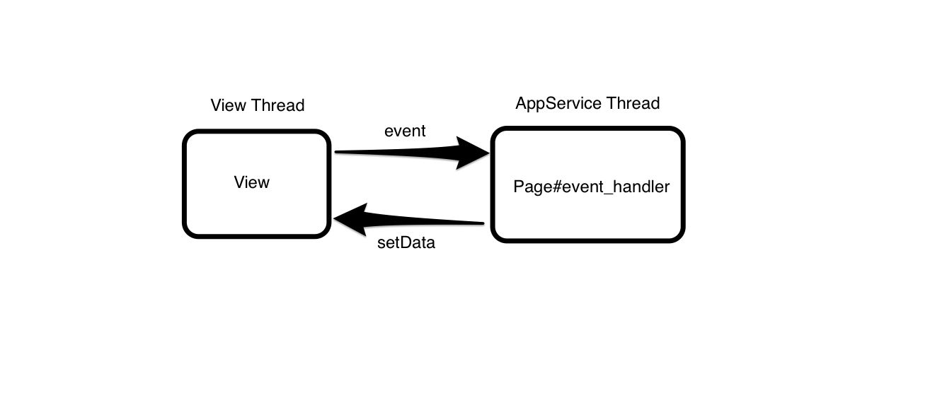 view-appservice.png