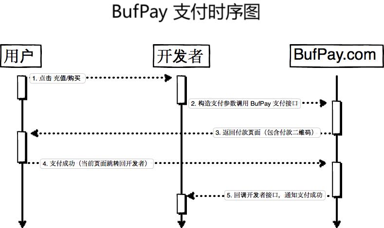 BufPay 个人收款支付原理时序图