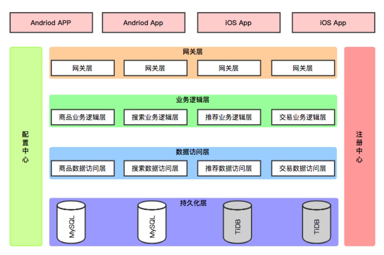alt 微服务架构图