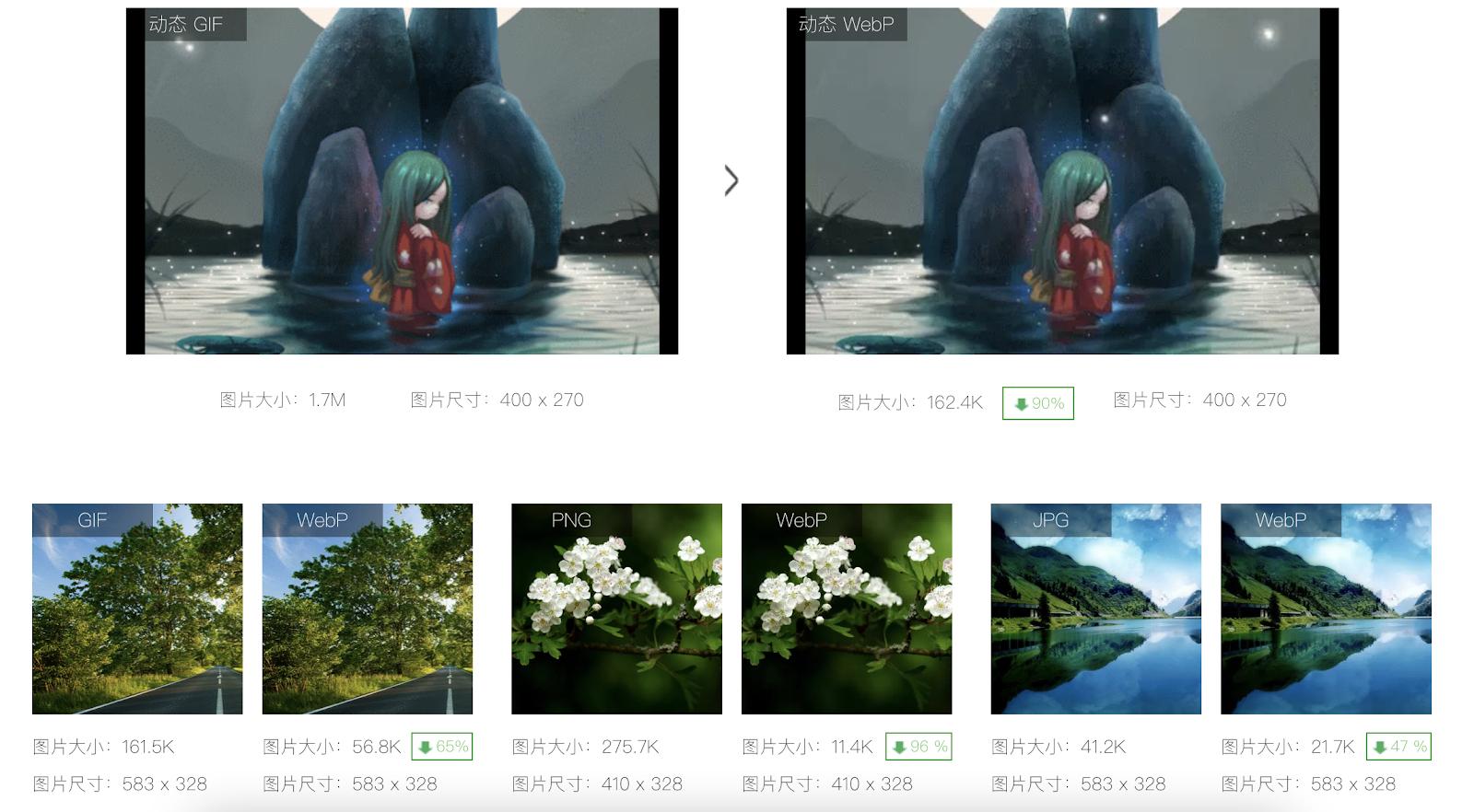 WebP 与其他图片体积对比情况